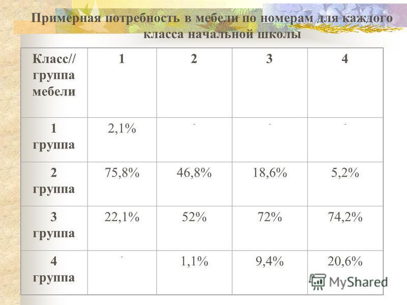 Примерная потребность в мебели по номерам для каждого класса начальной школы Класс// группа мебели 1234 1 группа 2,1% --- 2 группа 75,8%46,8%18,6%5,2% 3 группа 22,1%52%72%74,2% 4 группа - 1,1%9,4%20,6%