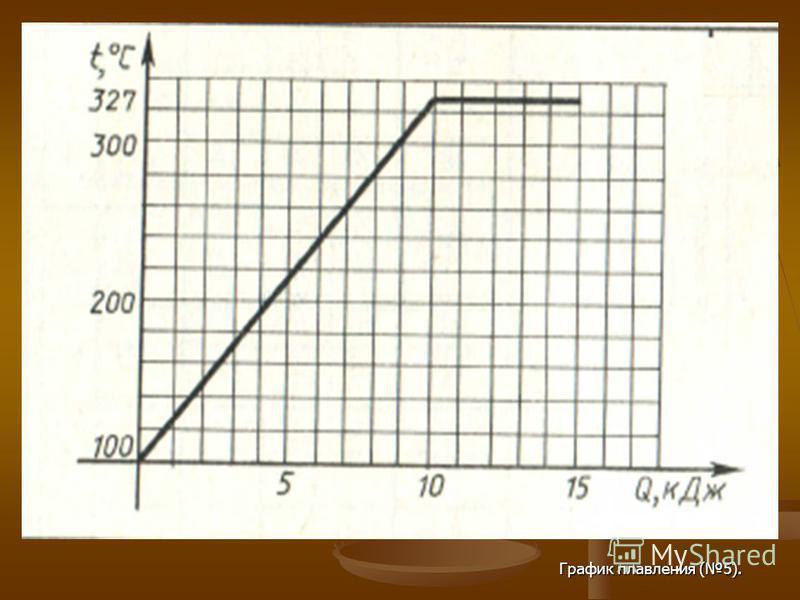 График плавления (5).