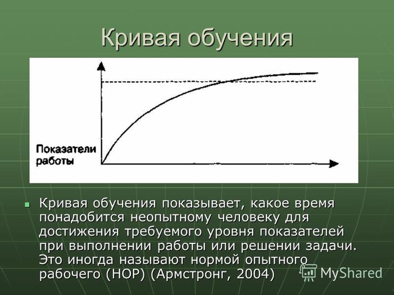 Кривая обучения Кривая обучения показывает, какое время понадобится неопытному человеку для достижения требуемого уровня показателей при выполнении работы или решении задачи. Это иногда называют нормой опытного рабочего (НОР) (Армстронг, 2004) Кривая