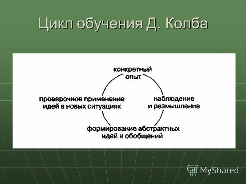 Цикл обучения Д. Колба