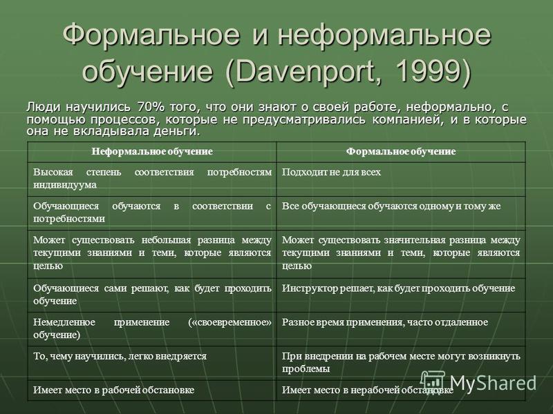 Формальное и неформальное обучение (Davenport, 1999) Люди научились 70% того, что они знают о своей работе, неформально, с помощью процессов, которые не предусматривались компанией, и в которые она не вкладывала деньги. Неформальное обучение Формальн