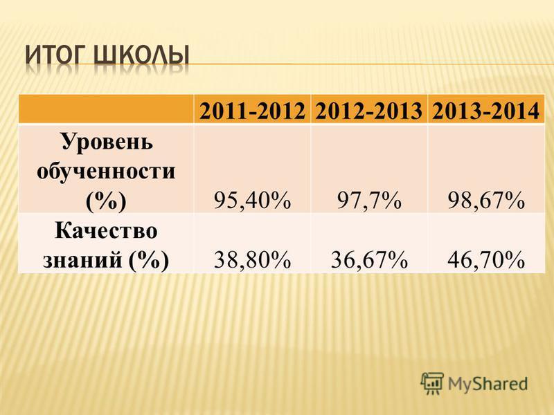 2011-20122012-20132013-2014 Уровень обученности (%)95,40%97,7%98,67% Качество знаний (%)38,80%36,67%46,70%