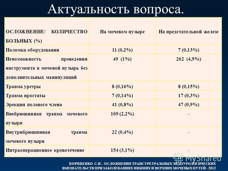 Актуальность вопроса. ОСЛОЖНЕНИЕ/ КОЛИЧЕСТВО БОЛЬНЫХ (%) На мочевом пузыре На предстательной железе Поломка оборудования 11 (0,2%)7 (0,13%) Невозможность проведения инструмента в мочевой пузырь без дополнительных манипуляций 49 (1%)262 (4,9%) Травма