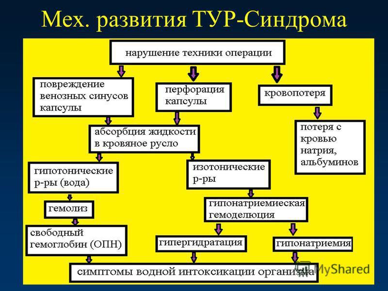 Мех. развития ТУР-Синдрома