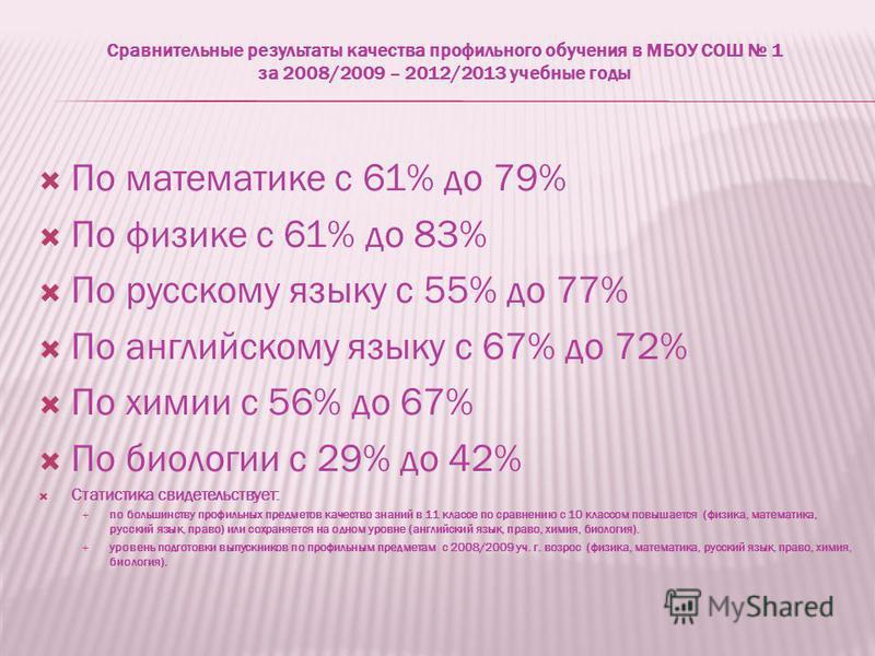 Сравнительные результаты качества профильного обучения в МБОУ СОШ 1 за 2008/2009 – 2012/2013 учебные годы По математике с 61% до 79% По физике с 61% до 83% По русскому языку с 55% до 77% По английскому языку с 67% до 72% По химии с 56% до 67% По биол