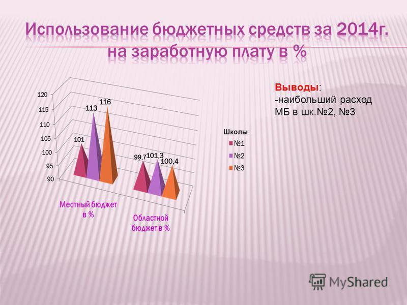 Выводы: -наибольший расход МБ в шк.2, 3 Школы: