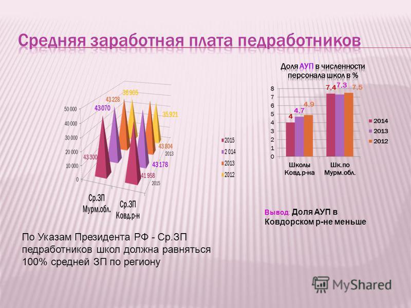 По Указам Президента РФ - Ср.ЗП медработников школ должна равняться 100% средней ЗП по региону Вывод: Доля АУП в Ковдорском р-не меньше