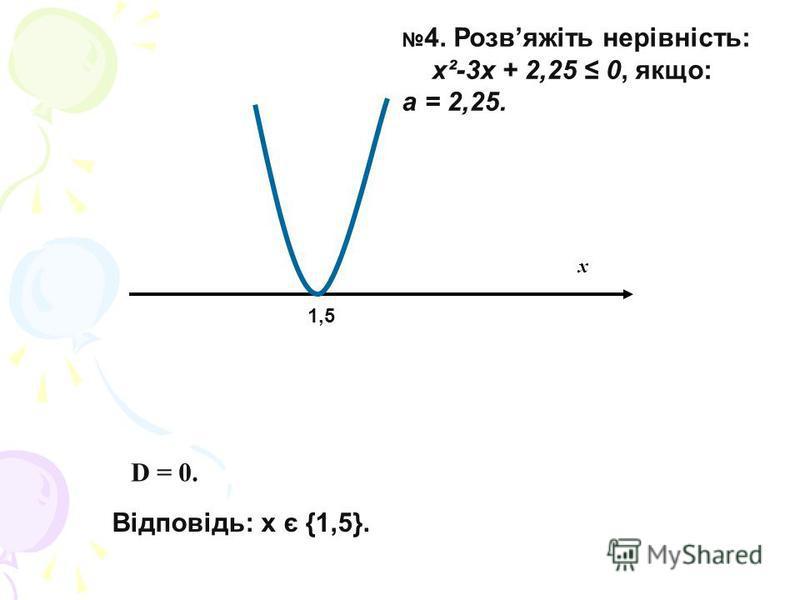 х D = 0. Відповідь: х є {1,5}. 4. Розвяжіть нерівність: х²-3х + 2,25 0, якщо: a = 2,25. 1,5