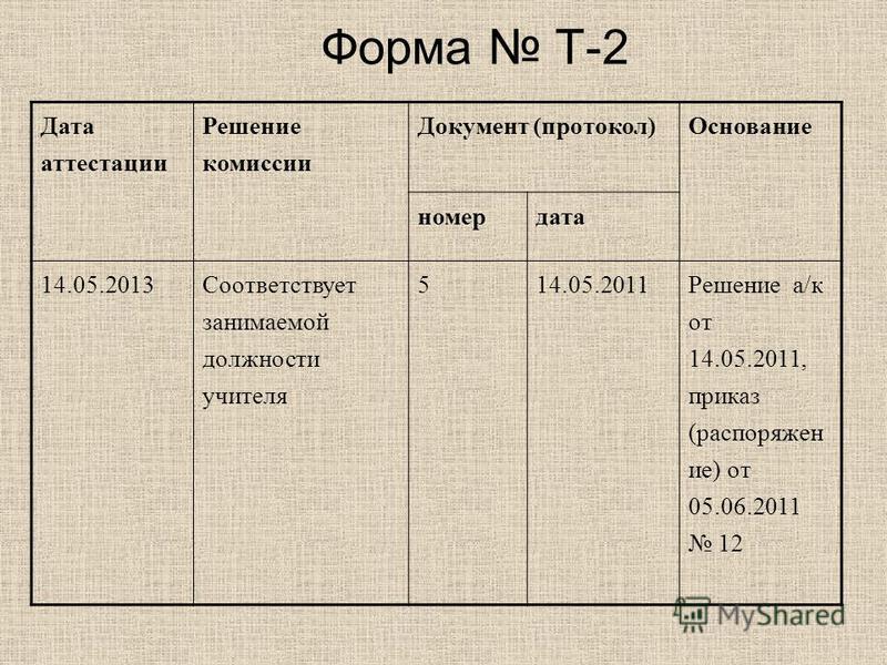 Форма Т-2 Дата аттестации Решение комиссии Документ (протокол) Основание номердата 14.05.2013Соответствует занимаемой должности учителя 514.05.2011Решение а/к от 14.05.2011, приказ (распоряжен ие) от 05.06.2011 12