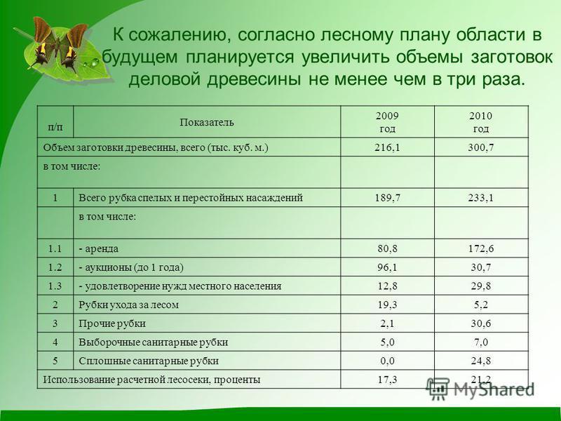 К сожалению, согласно лесному плану области в будущем планируется увеличить объемы заготовок деловой древесины не менее чем в три раза. п/п Показатель 2009 год 2010 год Объем заготовки древесины, всего (тыс. куб. м.)216,1300,7 в том числе: 1Всего руб