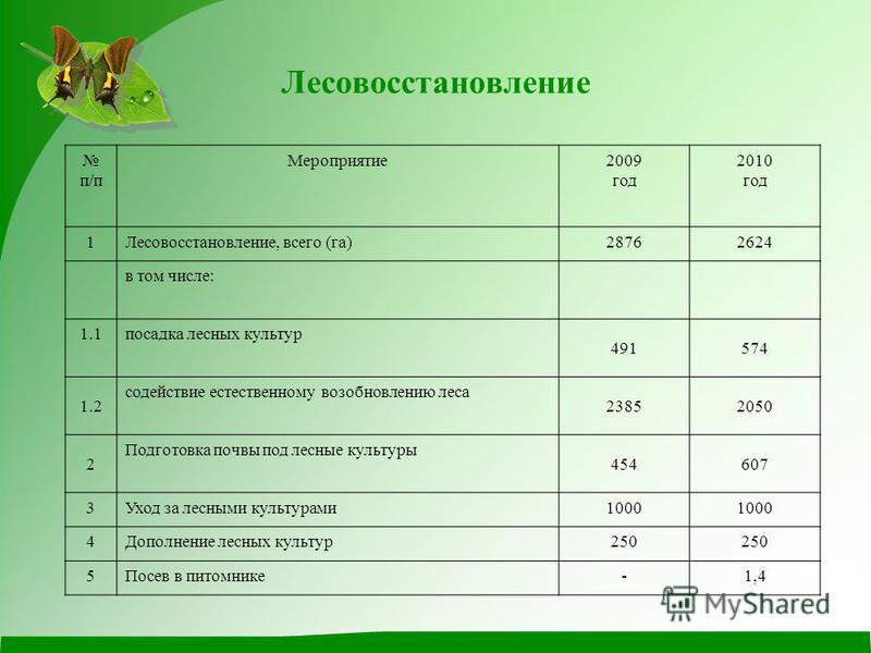 Лесовосстановление п/п Мероприятие 2009 год 2010 год 1Лесовосстановление, всего (га)28762624 в том числе: 1.1 посадка лесных культур 491574 1.2 содействие естественному возобновлению леса 23852050 2 Подготовка почвы под лесные культуры 454607 3Уход з