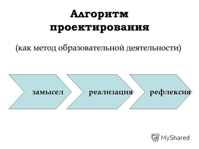 Алгоритм проектирования (как метод образовательной деятельности) замысел замысел реализация реализация рефлексия рефлексия