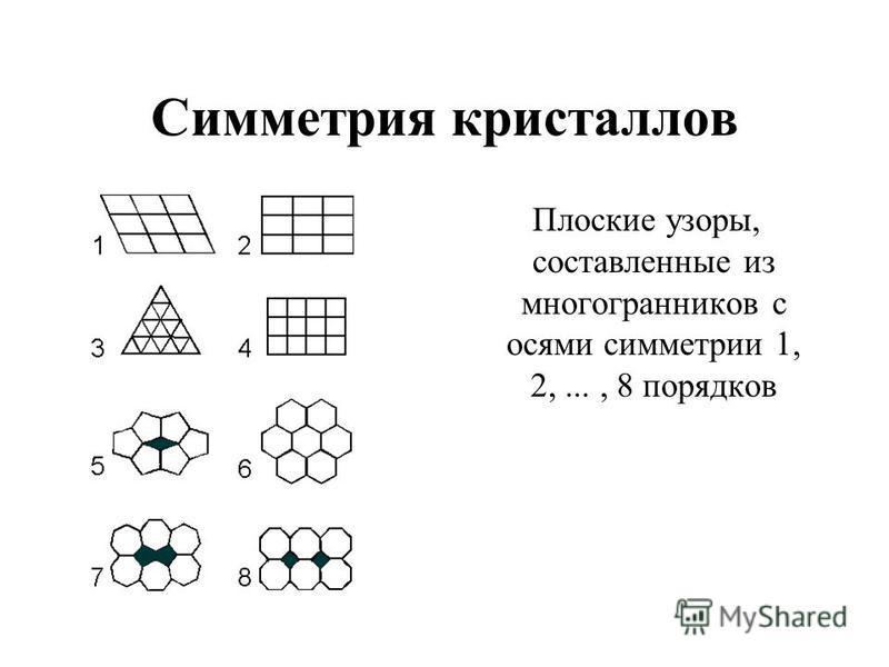 Симметрия кристаллов Плоские узоры, составленные из многогранников с осями симметрии 1, 2,..., 8 порядков