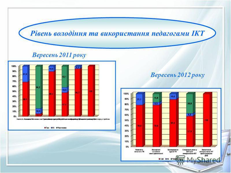 Рівень володіння та використання педагогами ІКТ Вересень 2011 року Вересень 2012 року