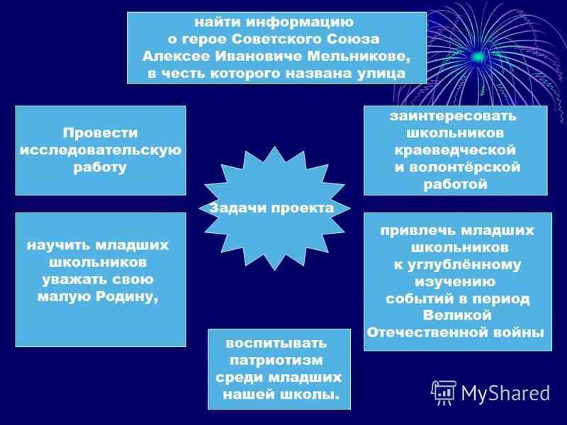 Задачи проекта воспитывать патриотизм среди младших нашей школы. научить младших школьников уважать свою малую Родину, Провести исследовательскую работу заинтересовать школьников краеведческой и волонтёрской работой найти информацию о герое Советског