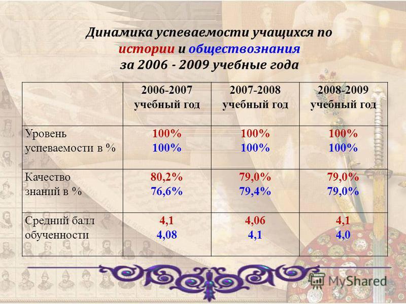 2006-2007 учебный год 2007-2008 учебный год 2008-2009 учебный год Уровень успеваемости в % 100% Качество знаний в % 80,2% 76,6% 79,0% 79,4% 79,0% Средний балл обученности 4,1 4,08 4,06 4,1 4,0 Динамика успеваемости учащихся по истории и обществознани
