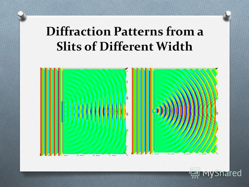 Diffraction Patterns from a Slits of Different Width