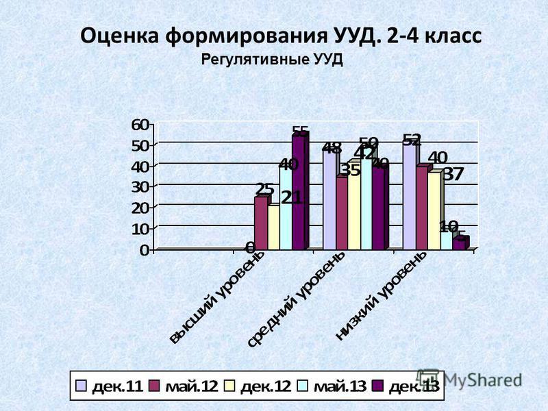 Оценка формирования УУД. 2-4 класс Регулятивные УУД