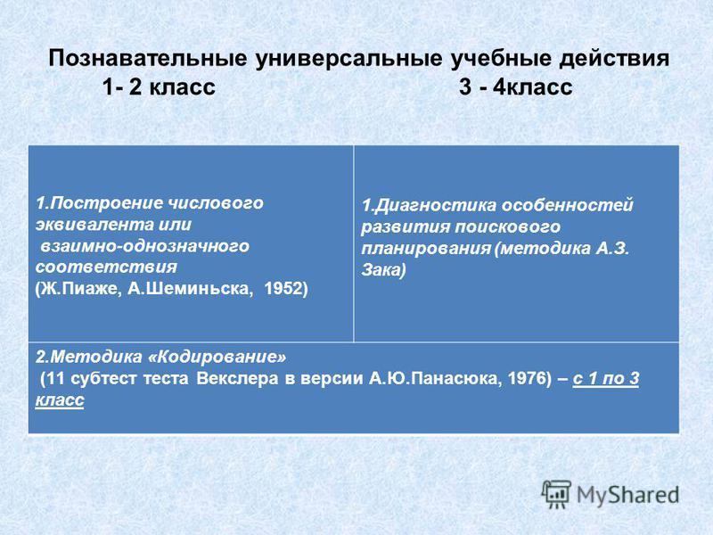 Познавательные универсальные учебные действия 1- 2 класс 3 - 4 класс 1. Построение числового эквивалента или взаимно-однозначного соответствия (Ж.Пиаже, А.Шеминьска, 1952) 1. Диагностика особенностей развития поискового планирования (методика А.З. За
