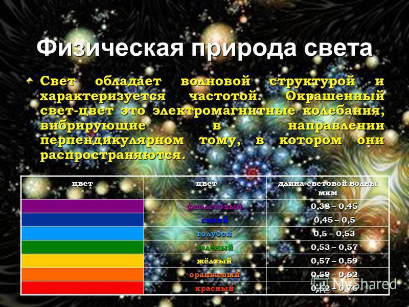 Физическая природа света Свет обладает волновой структурой и характеризуется частотой. Окрашенный свет-цвет это электромагнитные колебания, вибрирующие в направлении перпендикулярном тому, в котором они распространяются. цвет цвет цвет длина световой