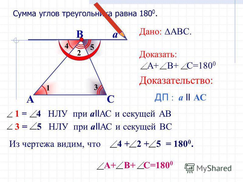 Из чертежа видим, что 4 + 2 + 5 = 180 0. 2 3 5 1 4 Сумма углов треугольника равна 180 0. А В С а Дано: АВС. Доказать: А+ В+ С=180 0 Доказательство: ДП : а II АС 1 = 4 НЛУ при а II АС и секущей АВ А+ В+ С=180 0 3 = 5 НЛУ при а II АС и секущей ВС 1 3