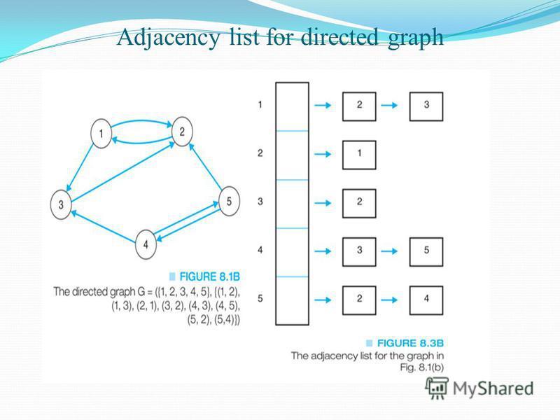 Adjacency list for directed graph