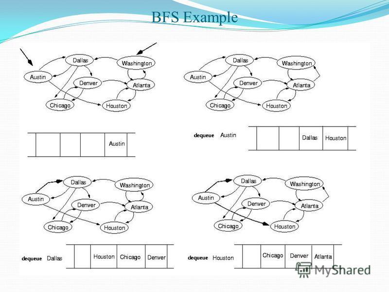 BFS Example