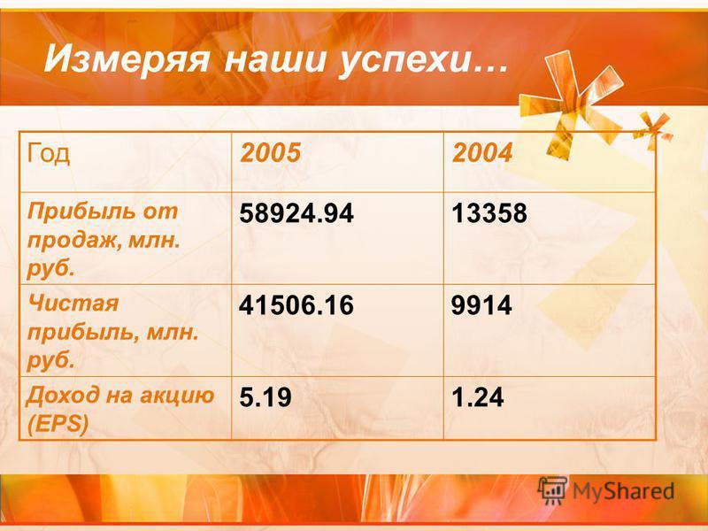 Год 20052004 Прибыль от продаж, млн. руб. 58924.9413358 Чистая прибыль, млн. руб. 41506.169914 Доход на акцию (EPS) 5.191.24