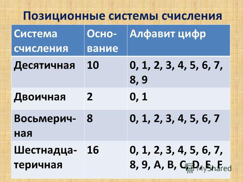 Позиционные системы счисления Система счисления Осно- вание Алфавит цифр Десятичная 100, 1, 2, 3, 4, 5, 6, 7, 8, 9 Двоичная 20, 1 Восьмерич- ная 80, 1, 2, 3, 4, 5, 6, 7 Шестнадца- теричная 160, 1, 2, 3, 4, 5, 6, 7, 8, 9, A, B, C, D, E, F