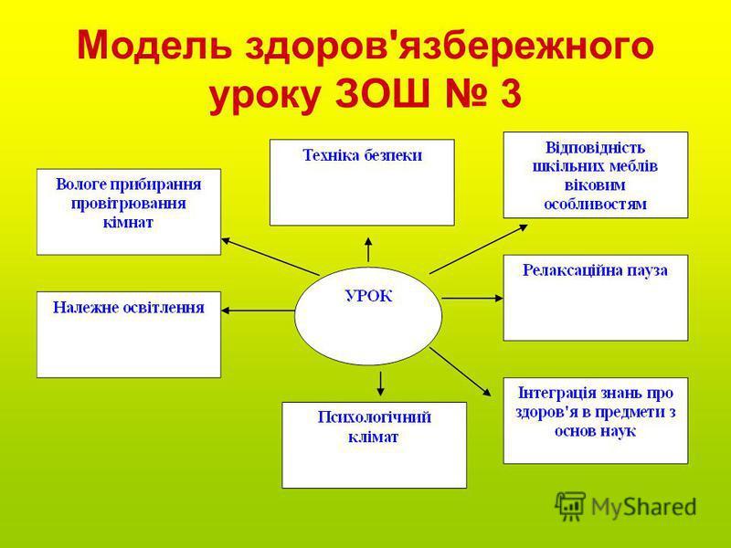 Модель здоров'язбережного уроку ЗОШ 3