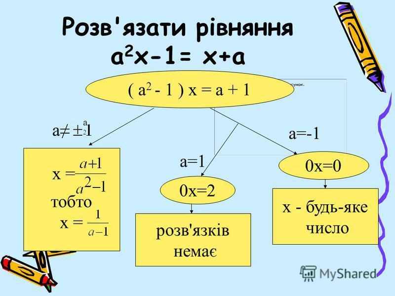 Розв'язати рівняння а 2 х-1= х+а ( а 2 - 1 ) х = а + 1 тобто х = розв'язків немає х - будь-яке число 0х=2 0х=0 а2а2 а а=-1 а=1 х =