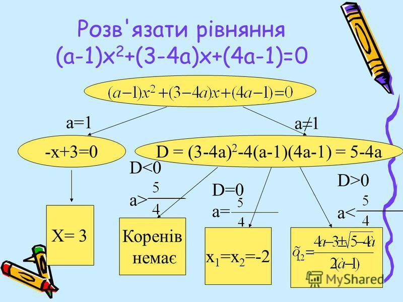 Розв'язати рівняння (а-1)х 2 +(3-4а)х+(4а-1)=0 -х+3=0D = (3-4a) 2 -4(а-1)(4а-1) = 5-4a Х= 3 Коренів немає х 1 =х 2 =-2 а=1 а1а1 D>0 a< D=0 a= D<0 a>