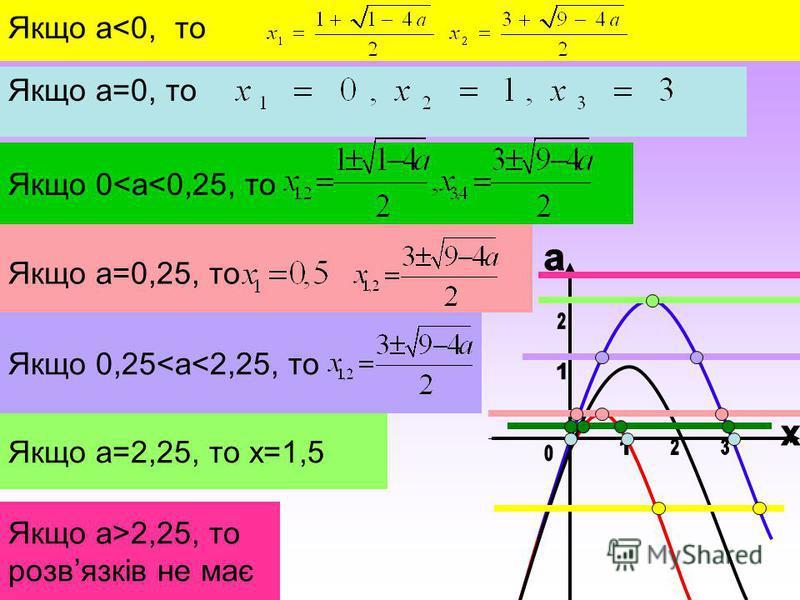 Якщо a<0, то Якщо 0,25<a<2,25, то Якщо а=0,25, то Якщо а=0, то Якщо 0<a<0,25, то Якщо a=2,25, то x=1,5 Якщо a>2,25, то розвязків не має
