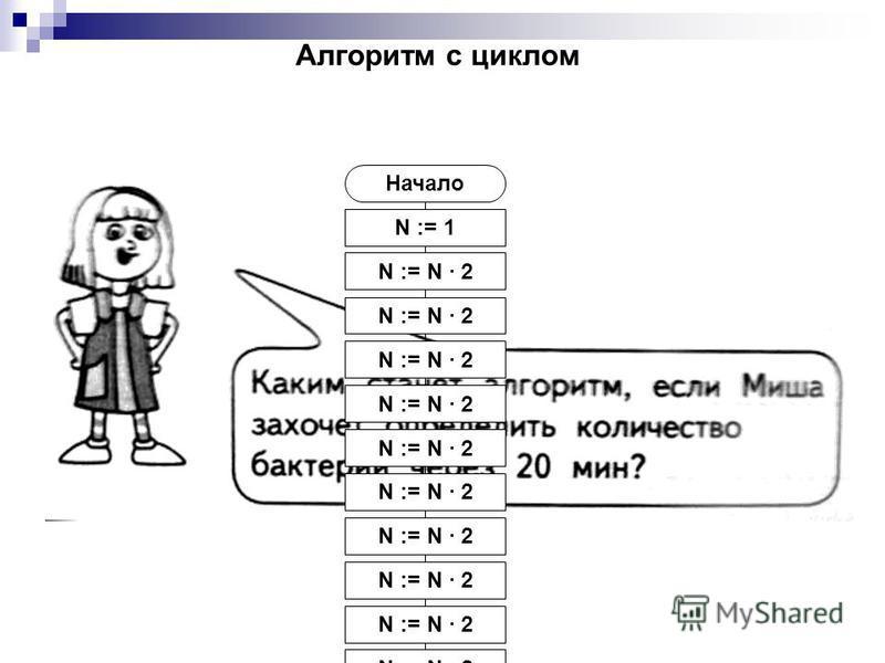 N := 1 Начало N := N · 2 Покажи N Конец N := N · 2 Алгоритм с циклом