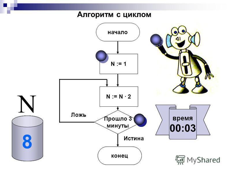Ложь Истина начало N := N · 2 Прошло 3 минуты конец N := 1 время 00:00 время 00:01 время 00:02 время 00:03 01248 N