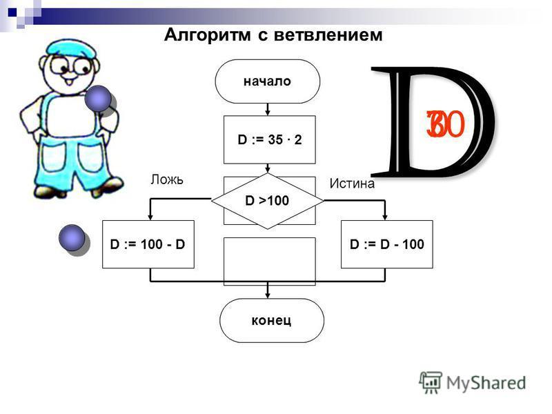 D 700 Ложь Истина начало D >100 D := D - 100 конец D := 100 - D 30 Алгоритм с ветвлением D := 35 · 2