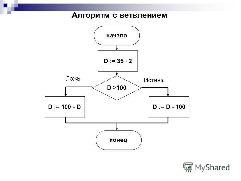 Ложь Истина начало D := 35 · 2 D >100 D := D - 100 конец D := 100 - D Алгоритм с ветвлением