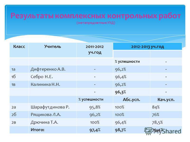 Класс Учитель 2011-2012 уч.год 2012-2013 уч.год % супешности - 1 а Дифтеренко А.В.-96,2%- 1 б Себро Н.Е.-96,4%- 1 в Калинина Н.Н.-96,2%- -96,3%- % супешности Абс.суп.Кач.суп. 2 а Шарафутдинова Р.95,8%100%84% 2 б Рящикова Л.А.96,2%100%76% 2 в Дрючина