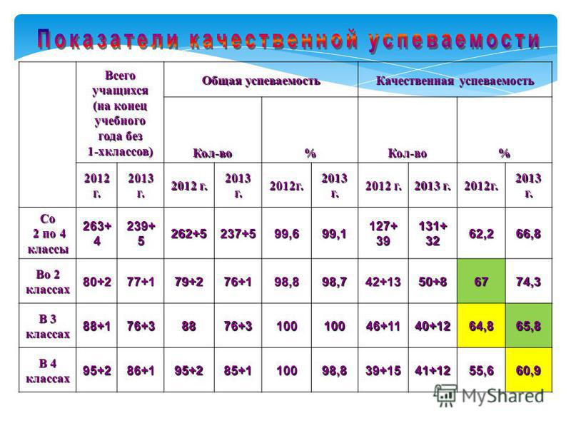 Всего учащихся (на конец учебного года без 1-хклассов) Общая супеваемость Качественная супеваемость Кол-во%Кол-во% 2012 г. 2013 г. 2012 г. 2013 г. 2012 г. 2012 г. 2013 г. 2012 г. Со 2 по 4 классы 2 по 4 классы 263+ 4 239+ 5 262+5237+599,699,1127+39 1