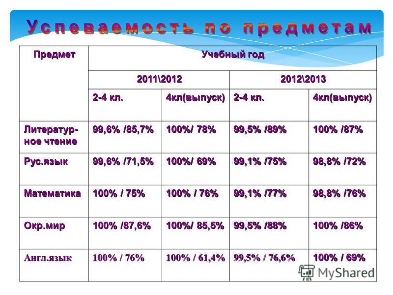 Предмет Учебный год 2011\20122012\2013 2-4 кл. 4 кл(выпуск) 4 кл(выпуск) Литератур- ное чтение 99,6% /85,7% 100%/ 78% 99,5% /89% 100% /87% Рус.язык 99,6% /71,5% 100%/ 69% 99,1% /75% 98,8% /72% Математика 100% / 75% 100% / 76% 99,1% /77% 98,8% /76% Ок