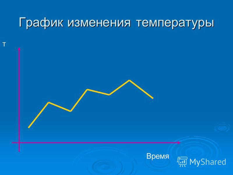 График изменения температуры Время Т