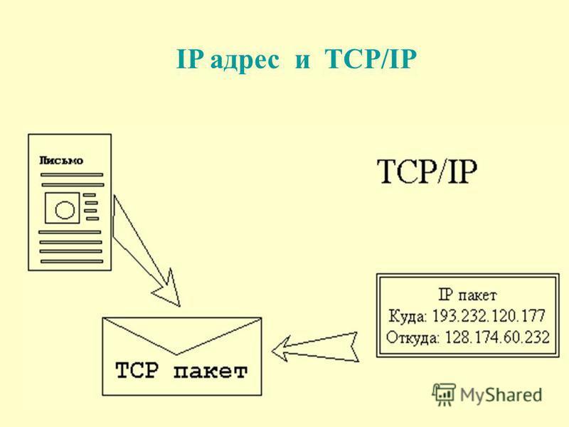 IP адрес и TCP/IP