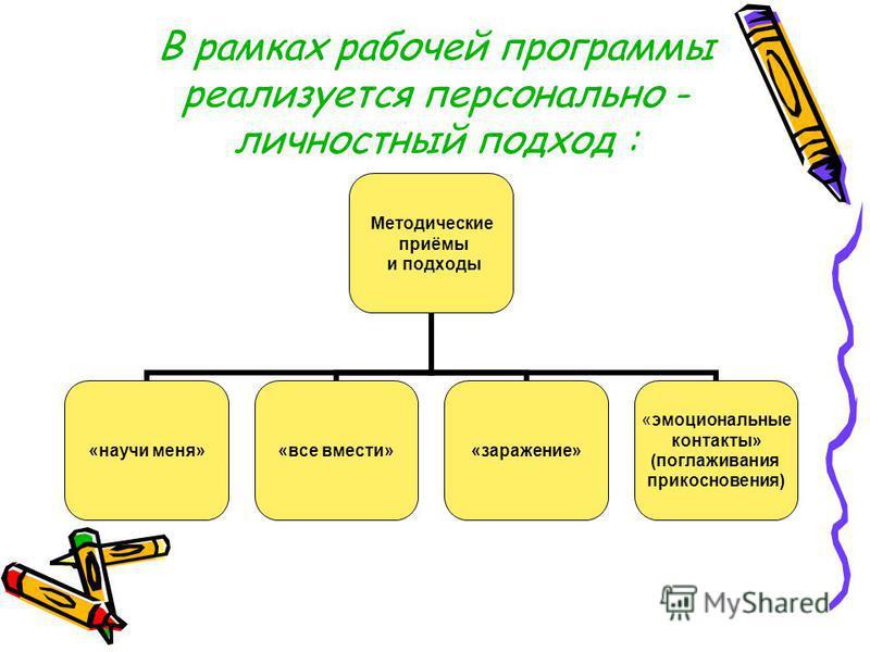 В рамках рабочей программы реализуется персонально - личностный подход : Методические приёмы и подходы «научи меня»«все вмести»«заражение» «эмоциональные контакты» (поглаживания прикосновения)