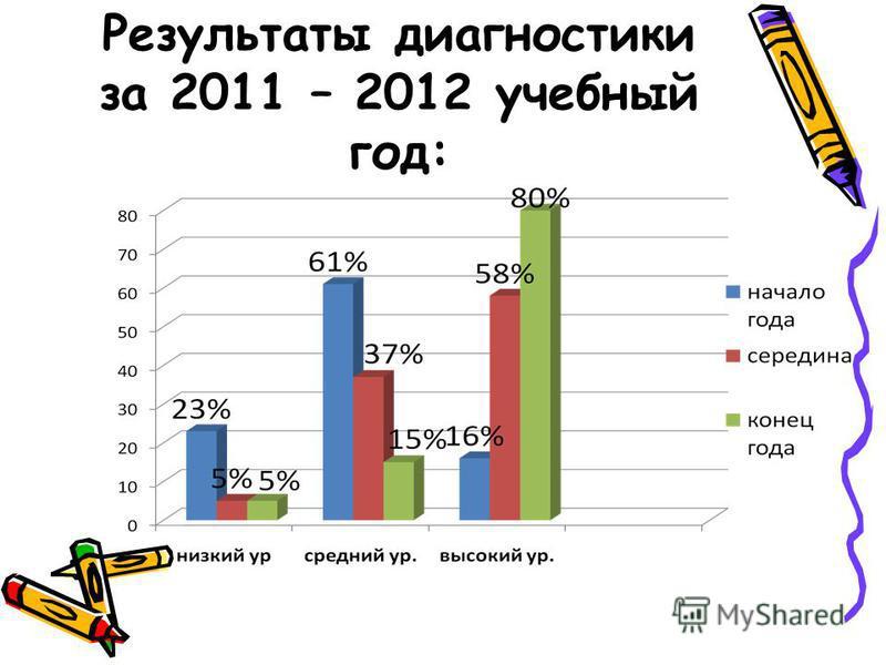 Результаты диагностики за 2011 – 2012 учебный год: