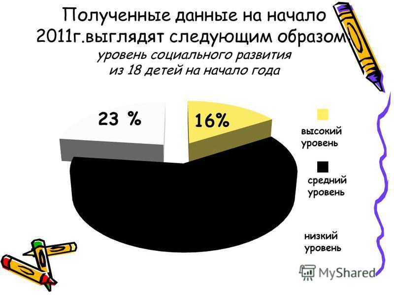 Полученные данные на начало 2011 г.выглядят следующим образом: уровень социального развития из 18 детей на начало года