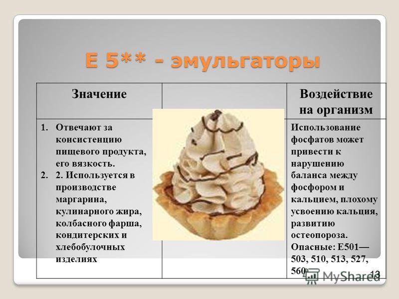 Е 5** - эмульгаторы Значение Воздействие на организм 1. Отвечают за консистенцию пищевого продукта, его вязкость. 2.2. Используется в производстве маргарина, кулинарного жира, колбасного фарша, кондитерских и хлебобулочных изделиях Использование фосф