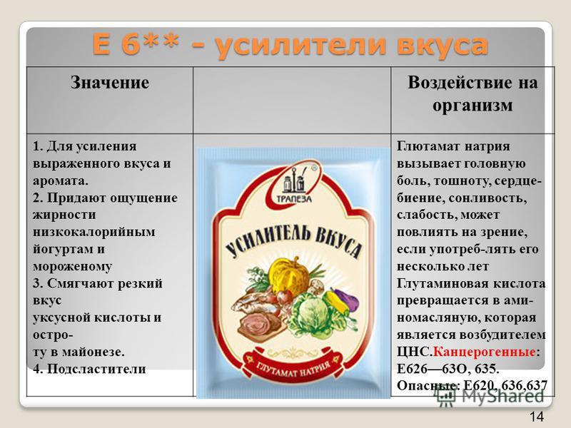 Е 6** - усилители вкуса Значение Воздействие на организм 1. Для усиления выраженного вкуса и аромата. 2. Придают ощущение жирности низкокалорийным йогуртам и мороженому 3. Смягчают резкий вкус уксусной кислоты и остро- ту в майонезе. 4. Подсластители