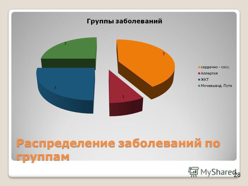 Распределение заболеваний по группам 28