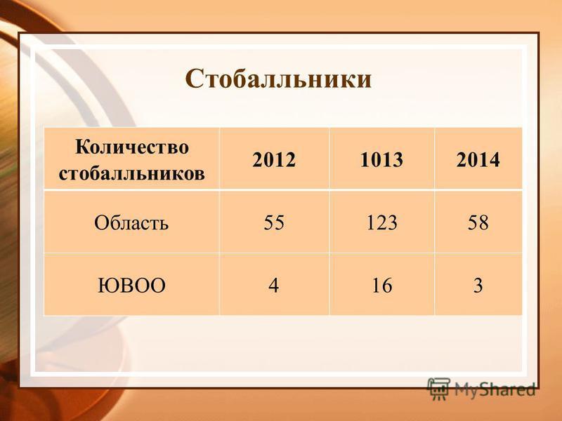 Стобалльники Количество стобалльников 201210132014 Область 5512358 ЮВОО4163