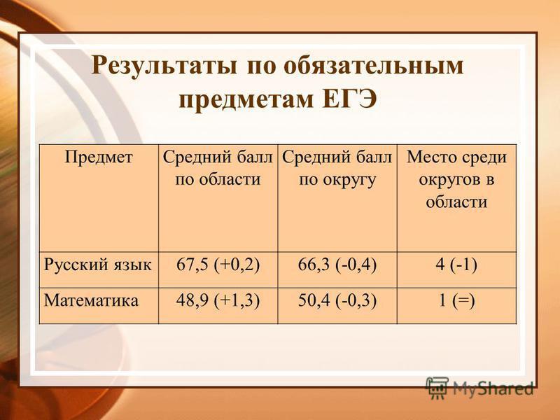 Результаты по обязательным предметам ЕГЭ Предмет Средний балл по области Средний балл по округу Место среди округов в области Русский язык 67,5 (+0,2)66,3 (-0,4)4 (-1) Математика 48,9 (+1,3)50,4 (-0,3)1 (=)
